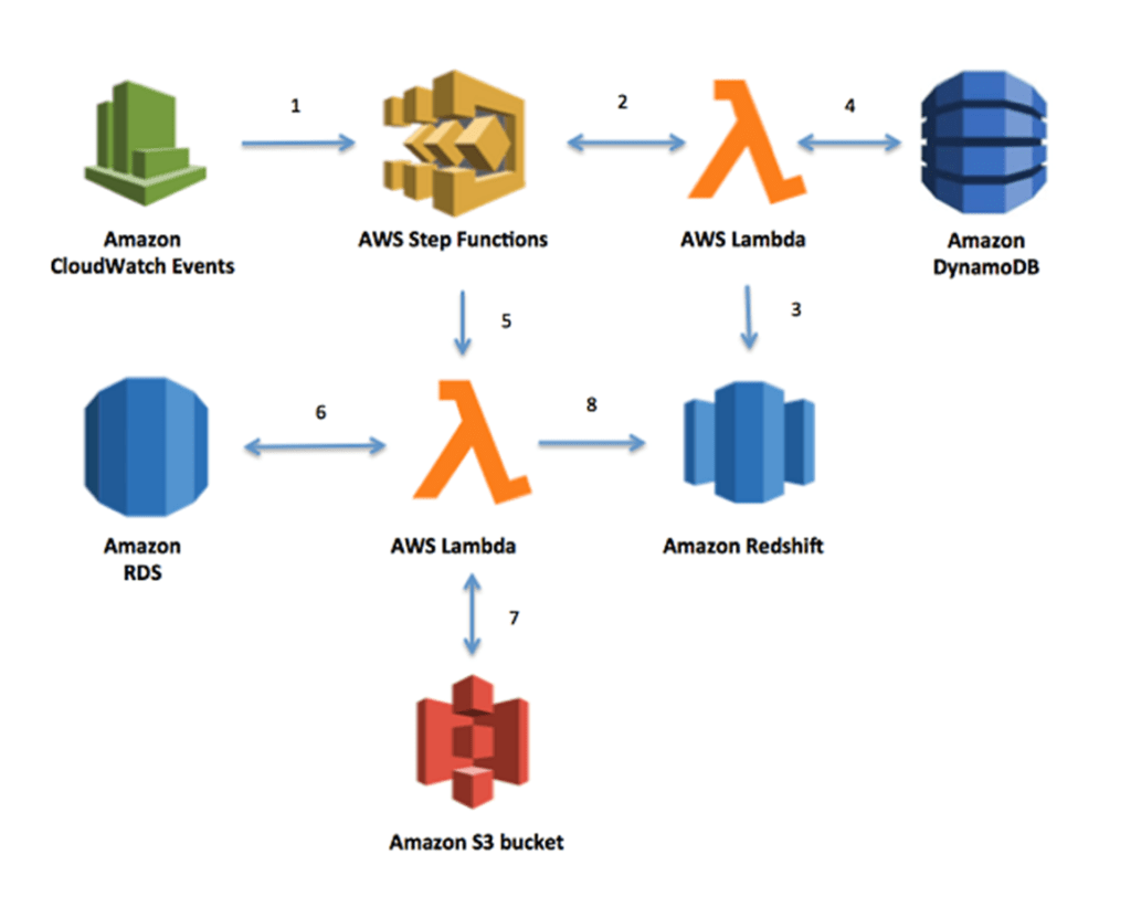 DB migration to the AWS - newtglobal