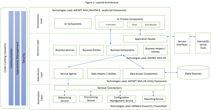 IaaS – Infrastructure Provisioning Automation (IPA) - newtglobal